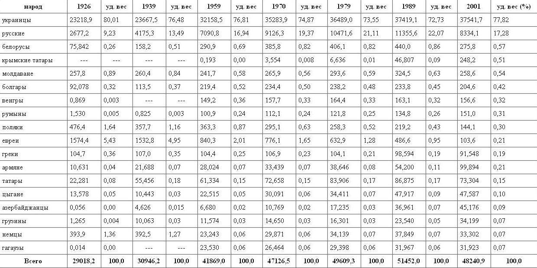 таблица украины d1