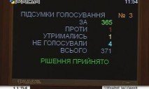 Депутаты проголосовали за снятие неприкосновенности