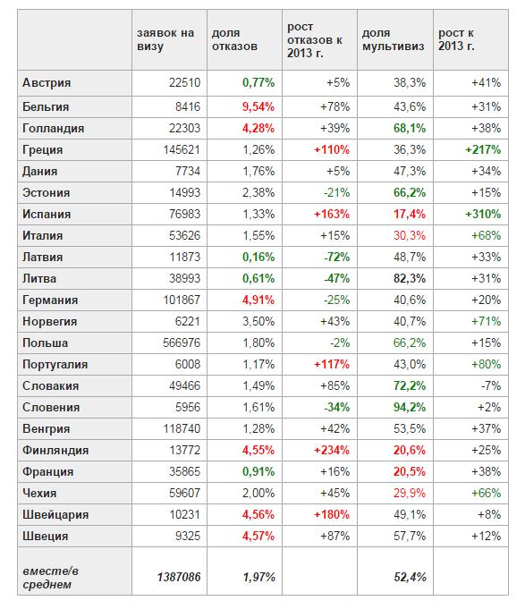 виза_статистика
