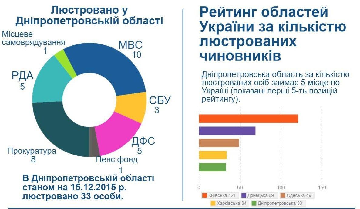 Lyustratsiya-Dnipropetrovs-ka-oblast-1-1