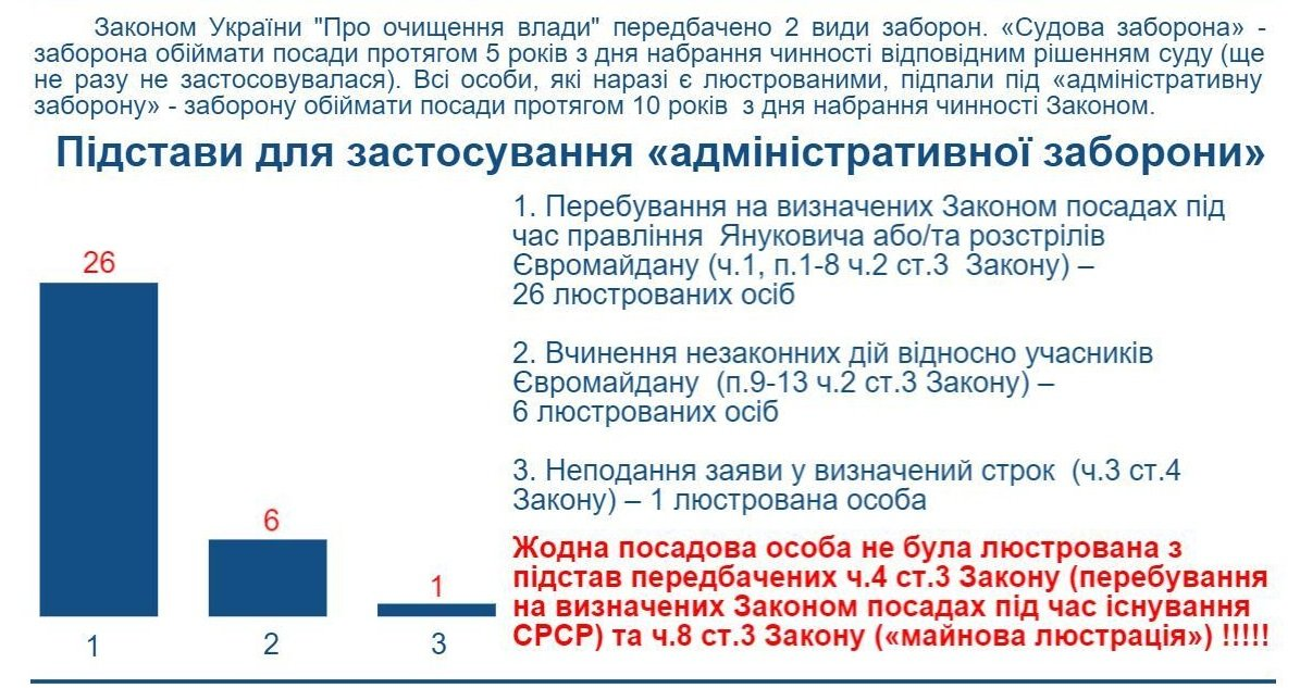 Lyustratsiya-Dnipropetrovs-ka-oblast-1-2