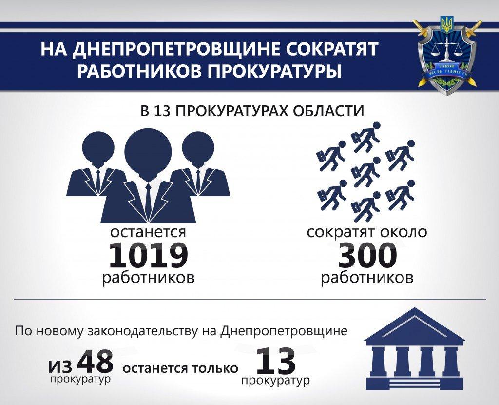 Прокуратура_сокращение_рус_01-01-2