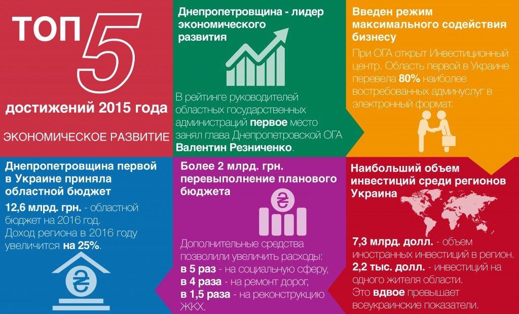 ТОП_5_ экономика_рус_01-01