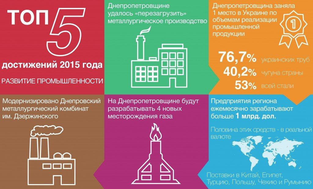 ТОП_5_ промишленность_рус_1_01-01