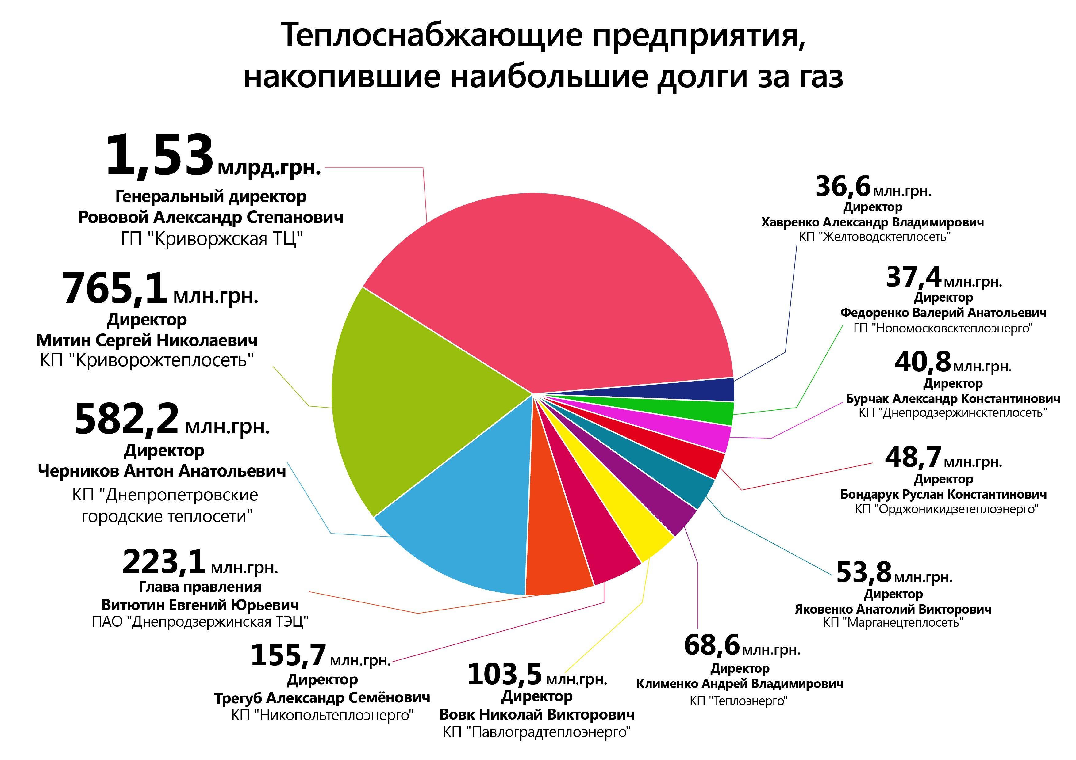 заборгованість_за_газ_підприємств_рус_01-01-1