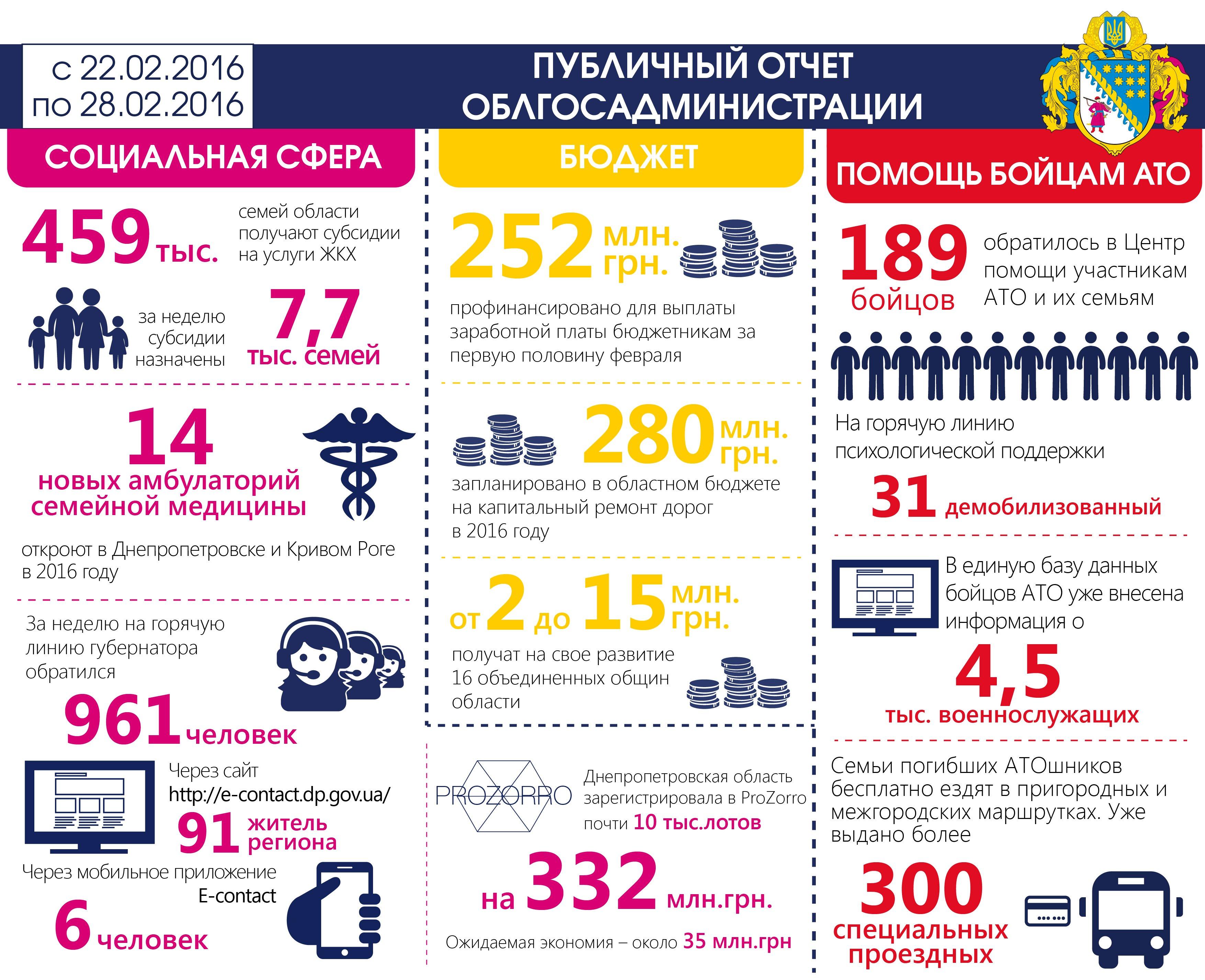 недельный отчет_01_рус_29.02.2016-01