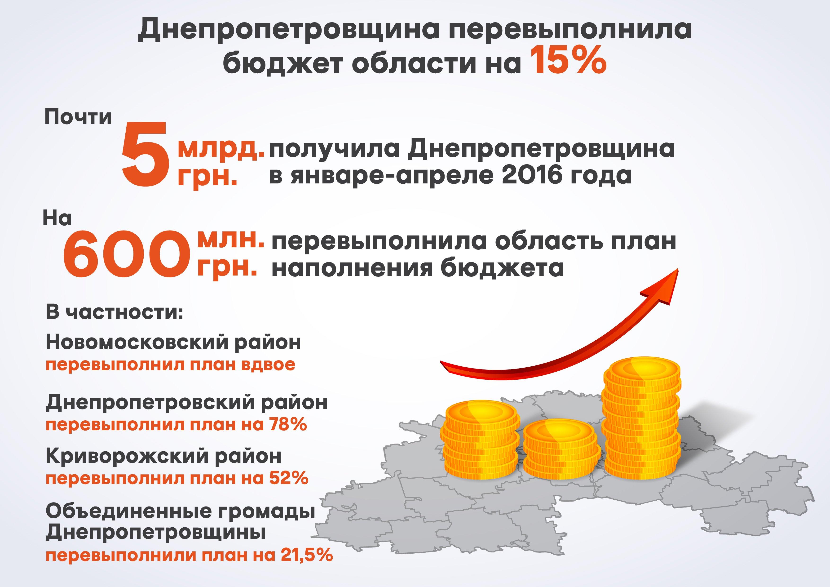Бюджет_04.05.16_рус_01-01-1