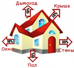Dom-energosberezhenie