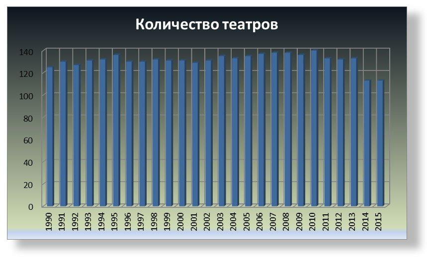 количество театров