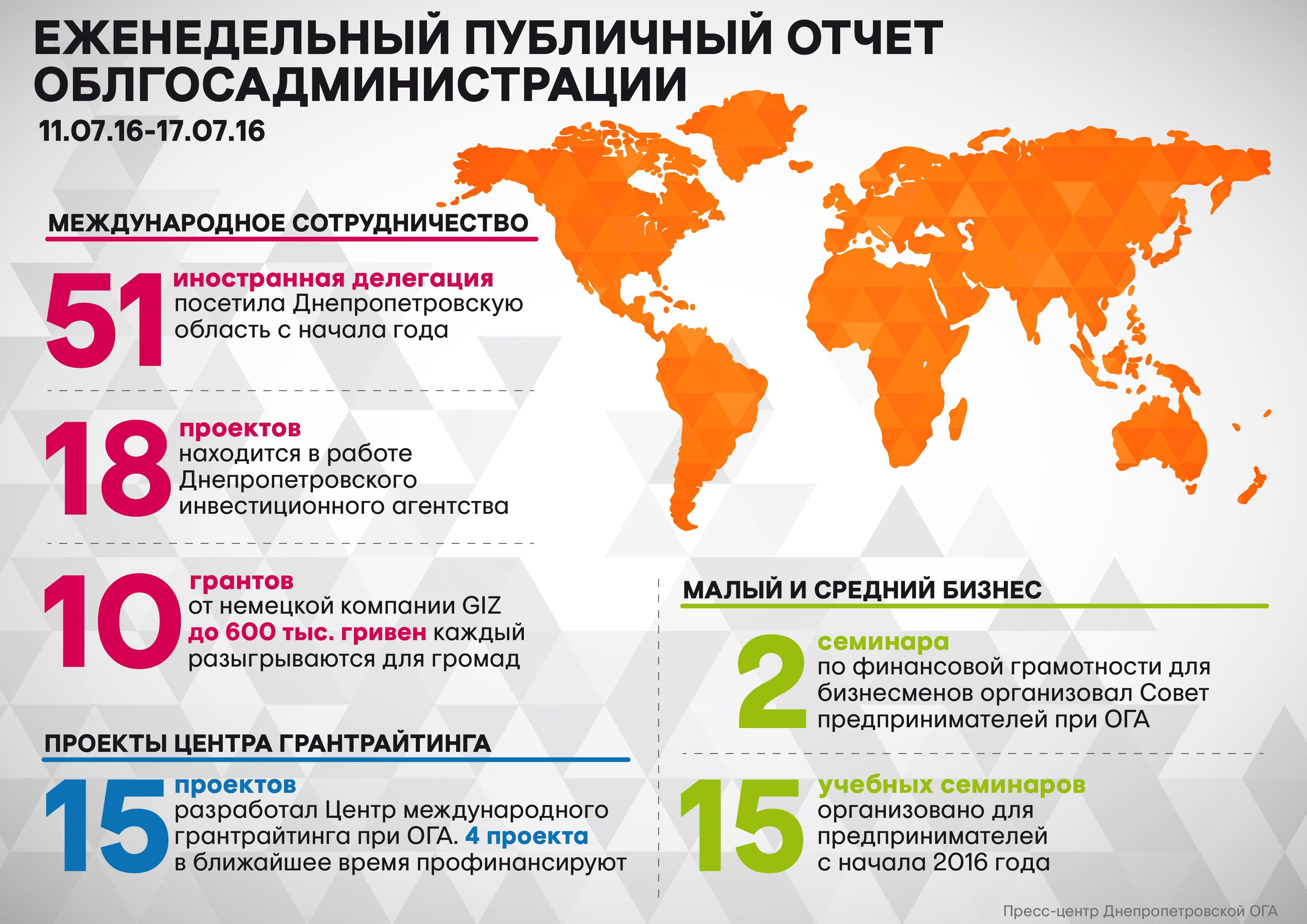 Недельный_отчет_18.07.16_рус_01-01