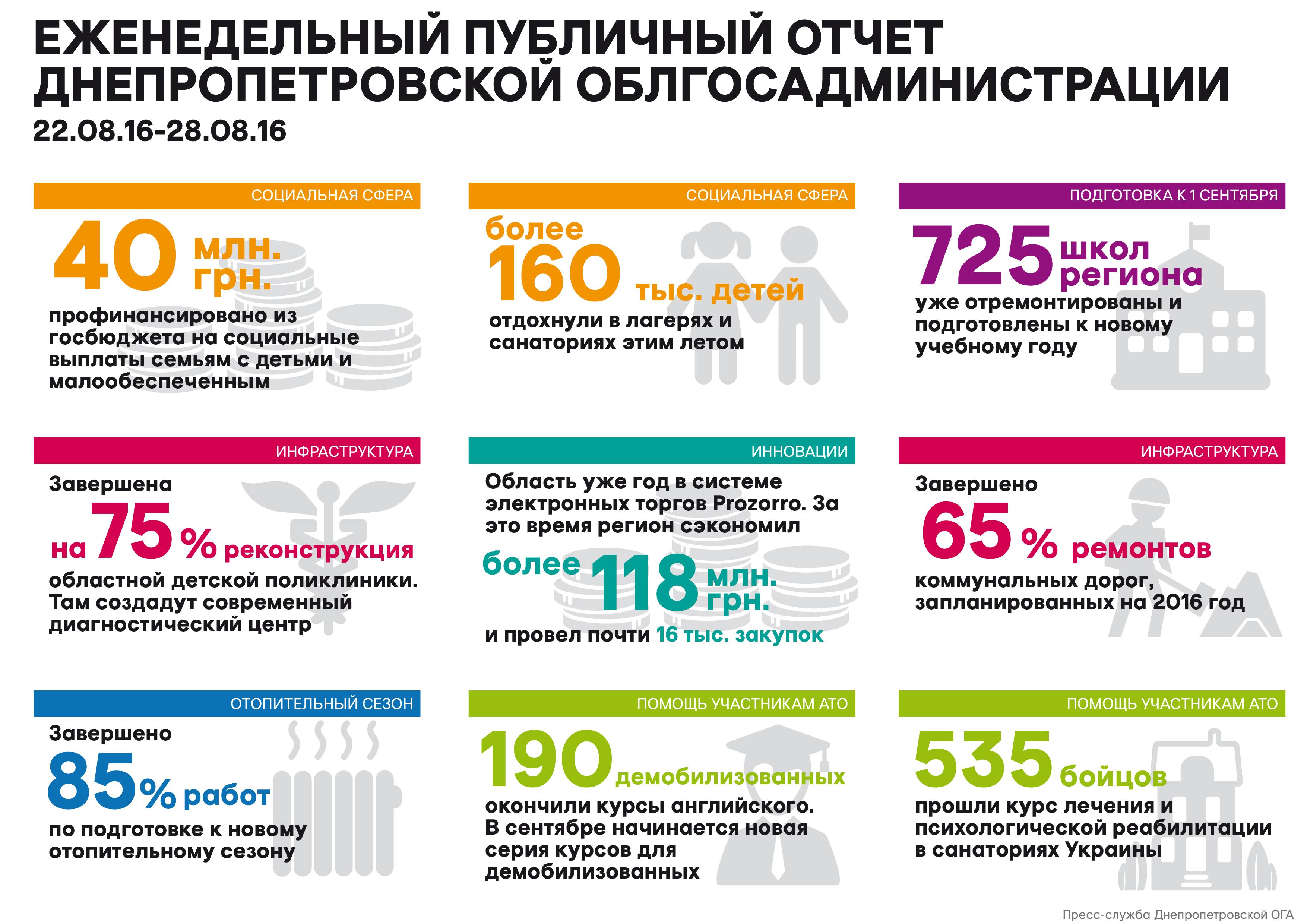 Недельный_отчет_29.08.16_рус_01-01