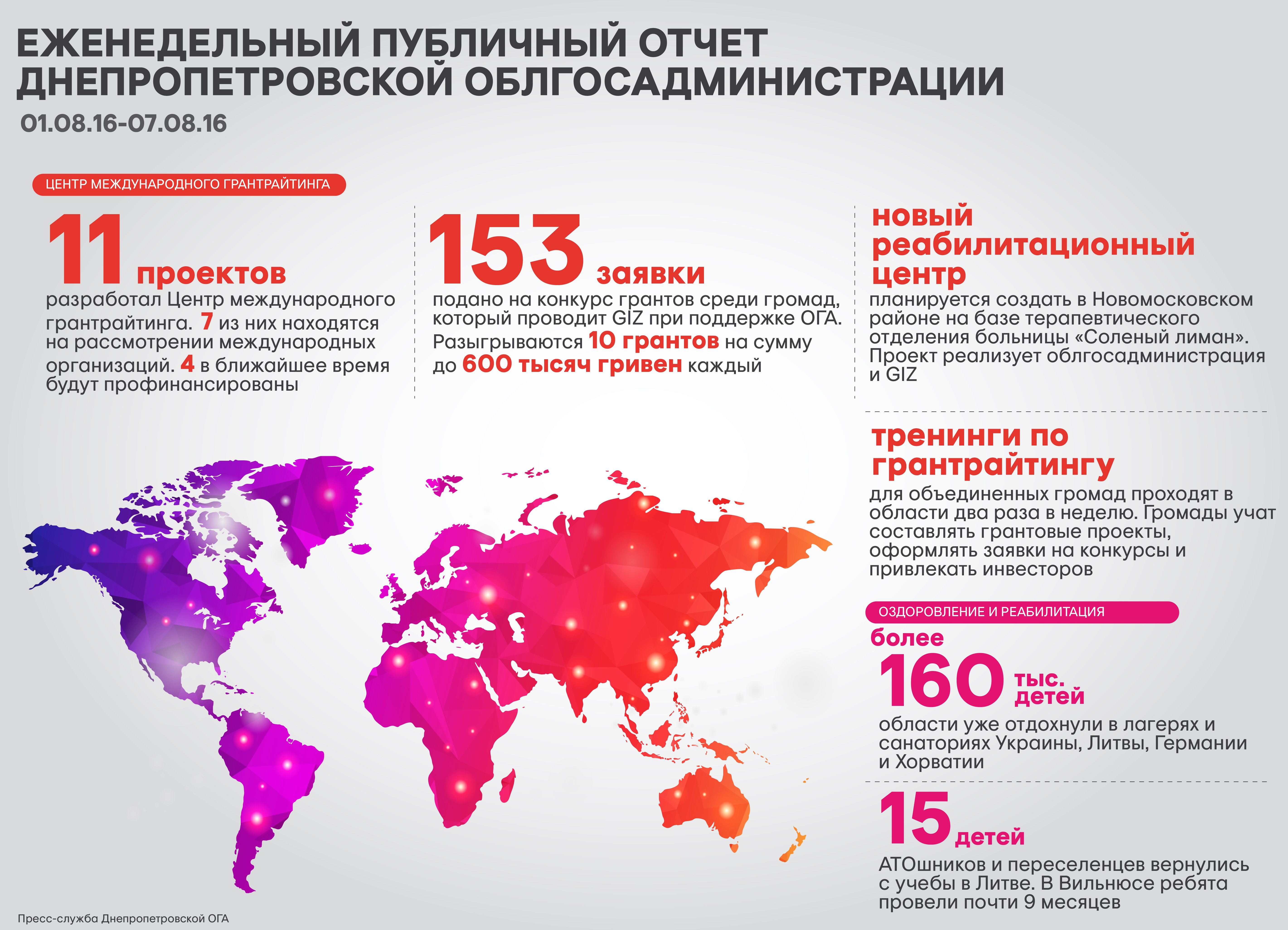 недельный отчет 08.08.16_рус-01