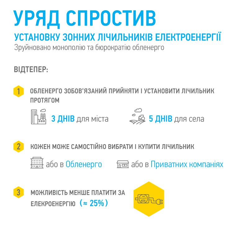 Гройсман порекомендовал украинцам, как сэкономить 25% при оплате заэлектроэнергию