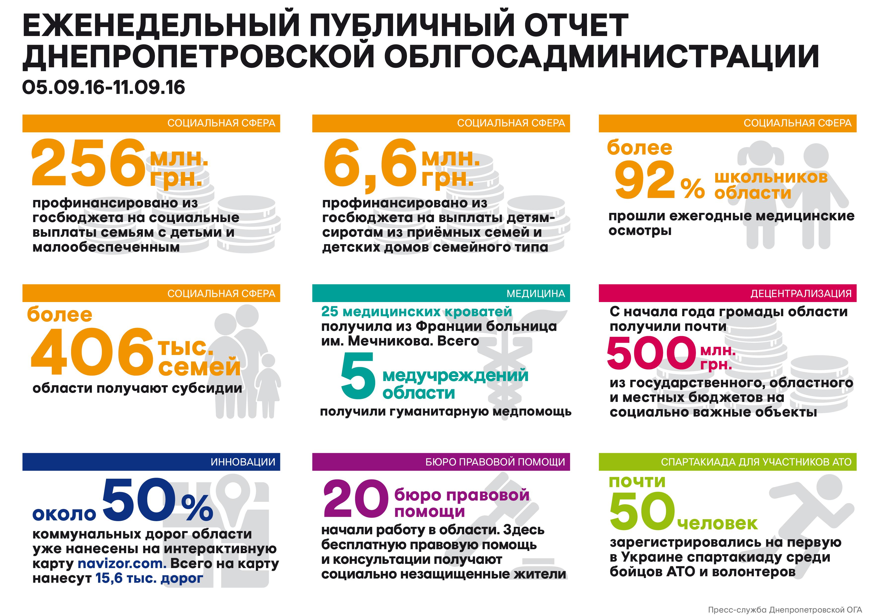 Недельный_отчет_12.09.16_рус_01-01