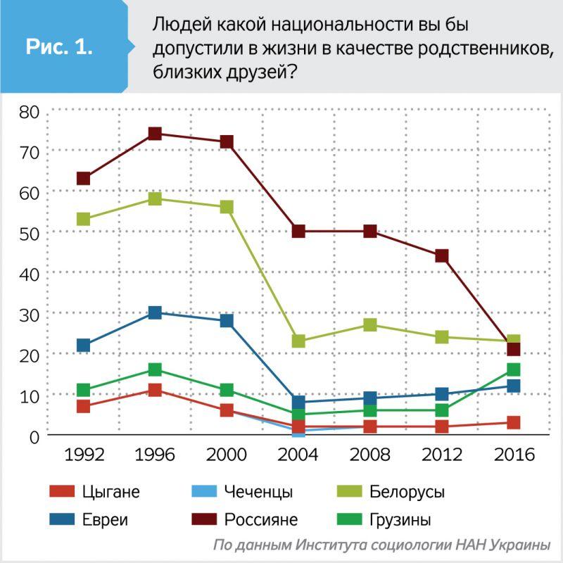 Украинцы больше всего не любят чеченцев и цыган