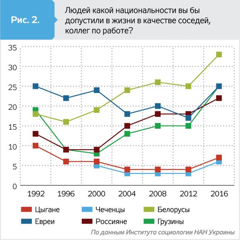 Украинцы больше всего не любят чеченцев и цыган2