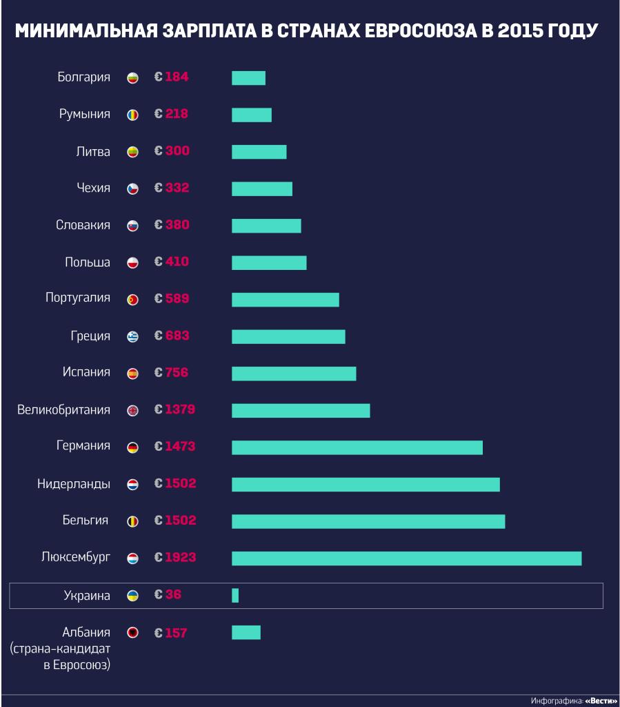 зарплаты в ЕС