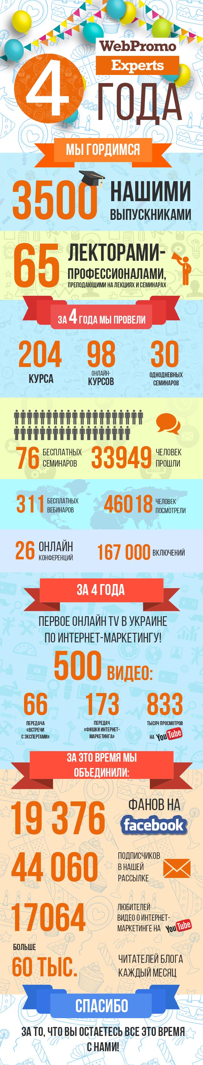 4_years_Infographics