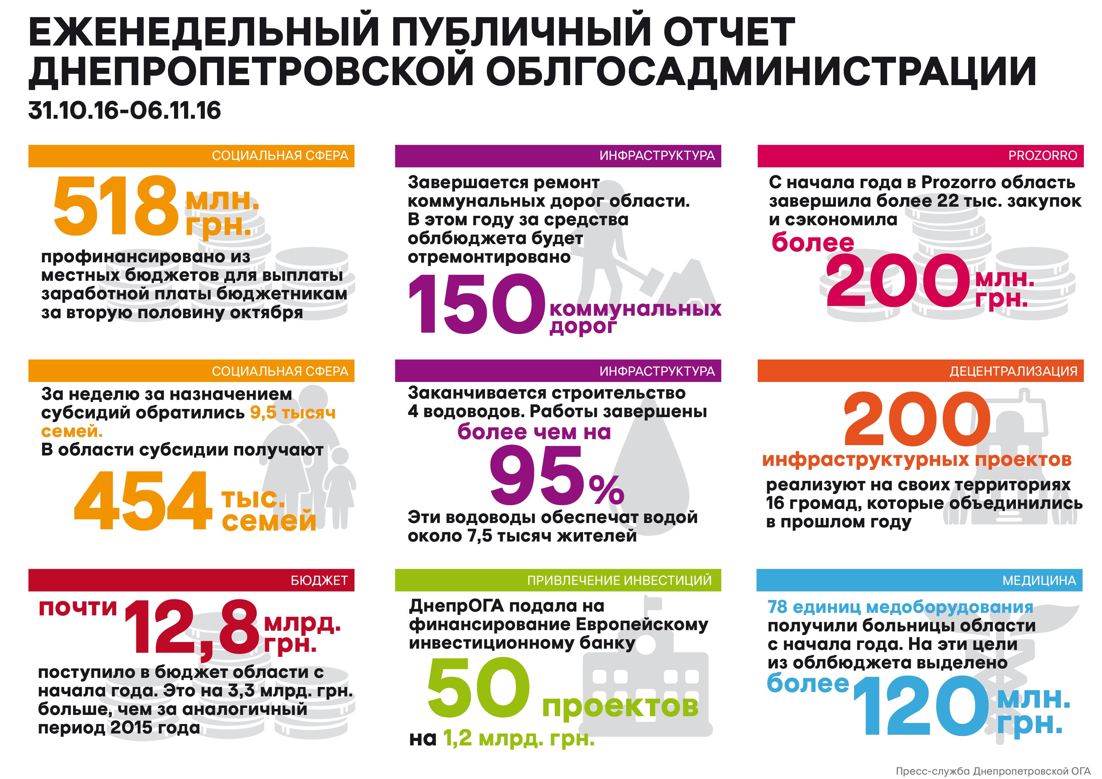 Недельный_отчет_07.11.16_рус_01-01