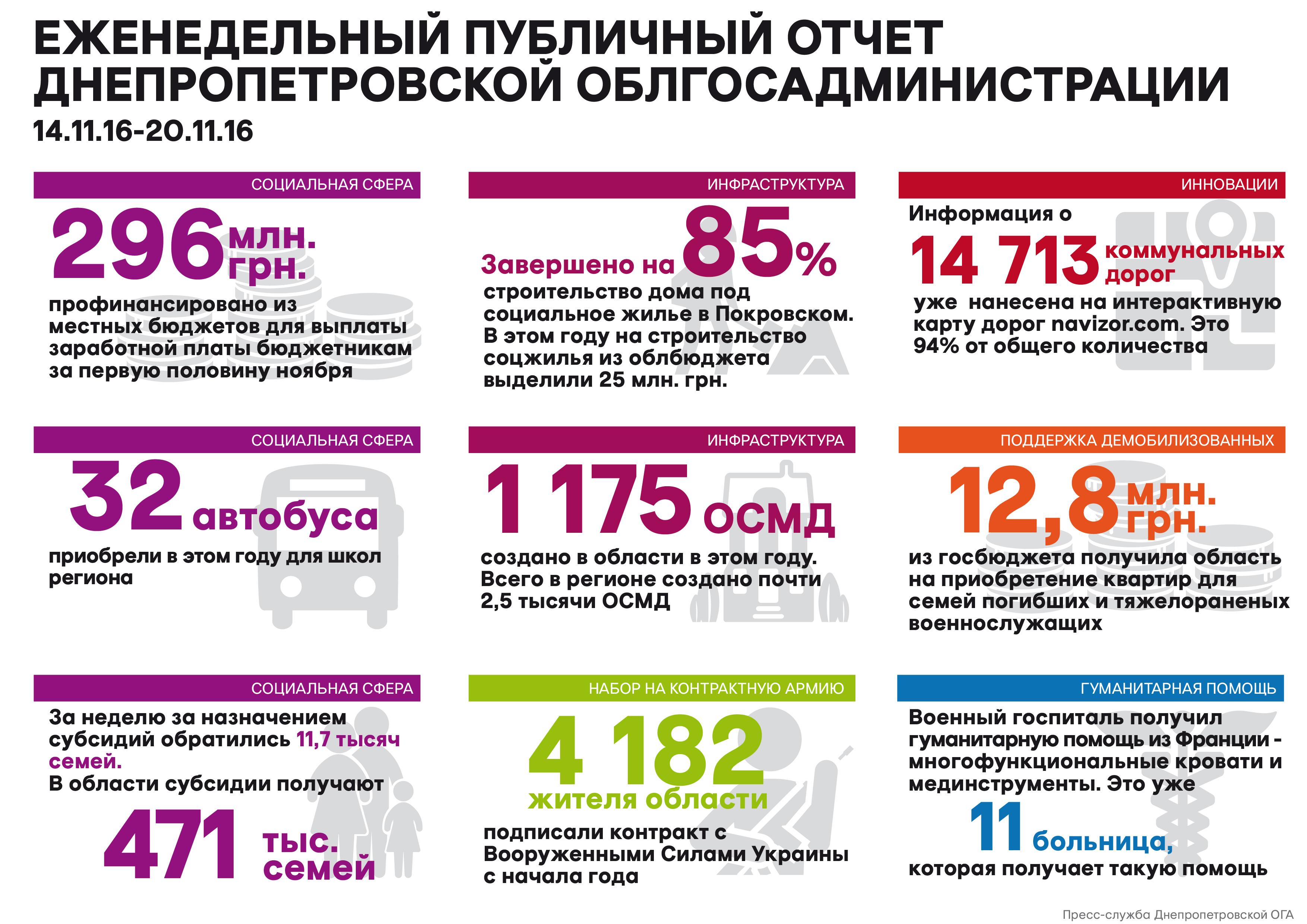 Недельный_отчет_21.11.16_рус_01-01-1
