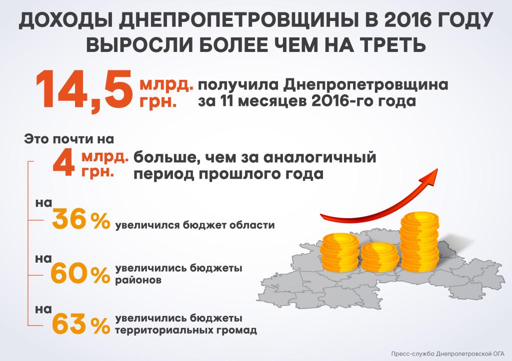 Бюджет_08.12.16_рус_01-01