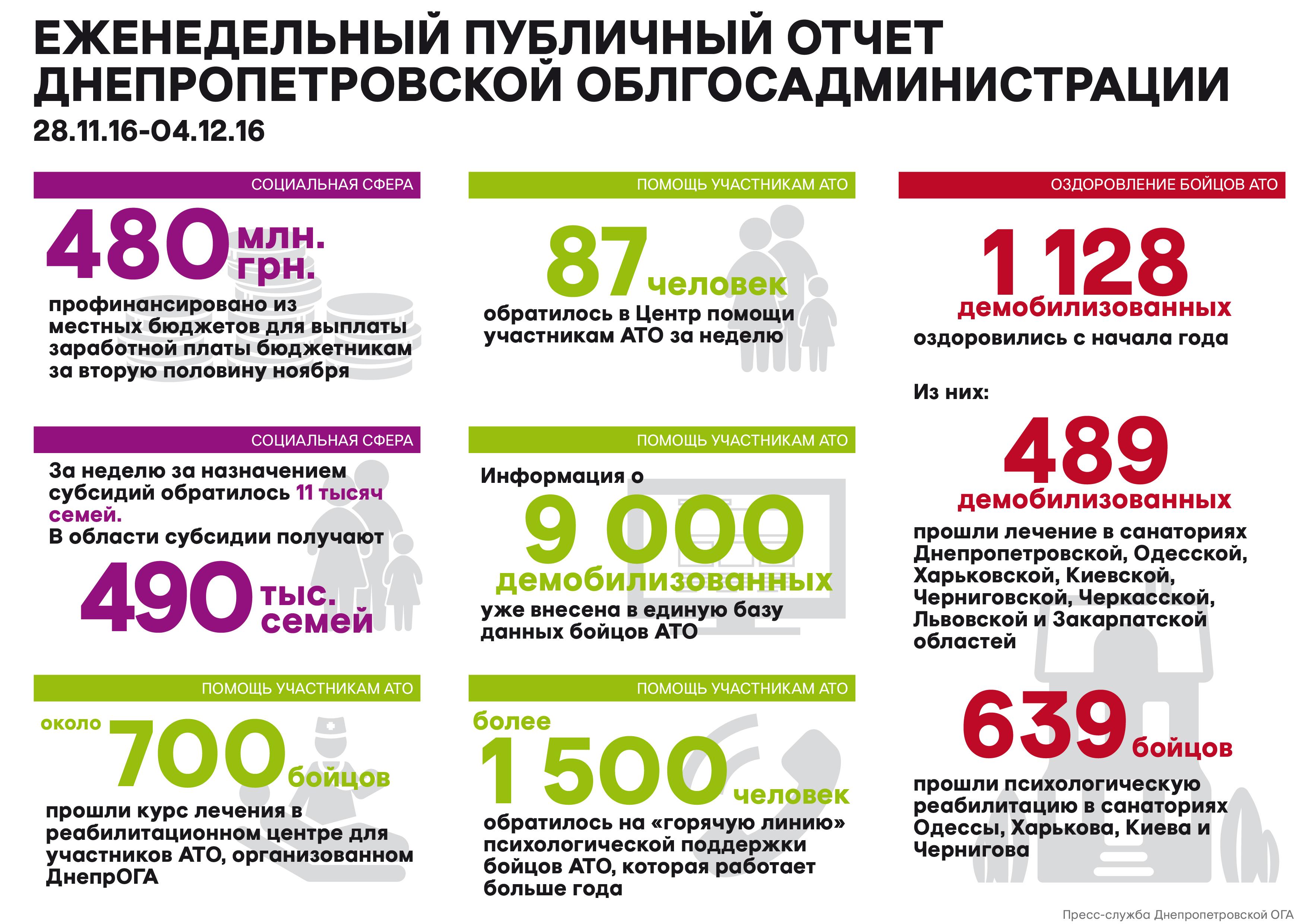 Недельный_отчет_05.12.16_рус_01-01 (1)