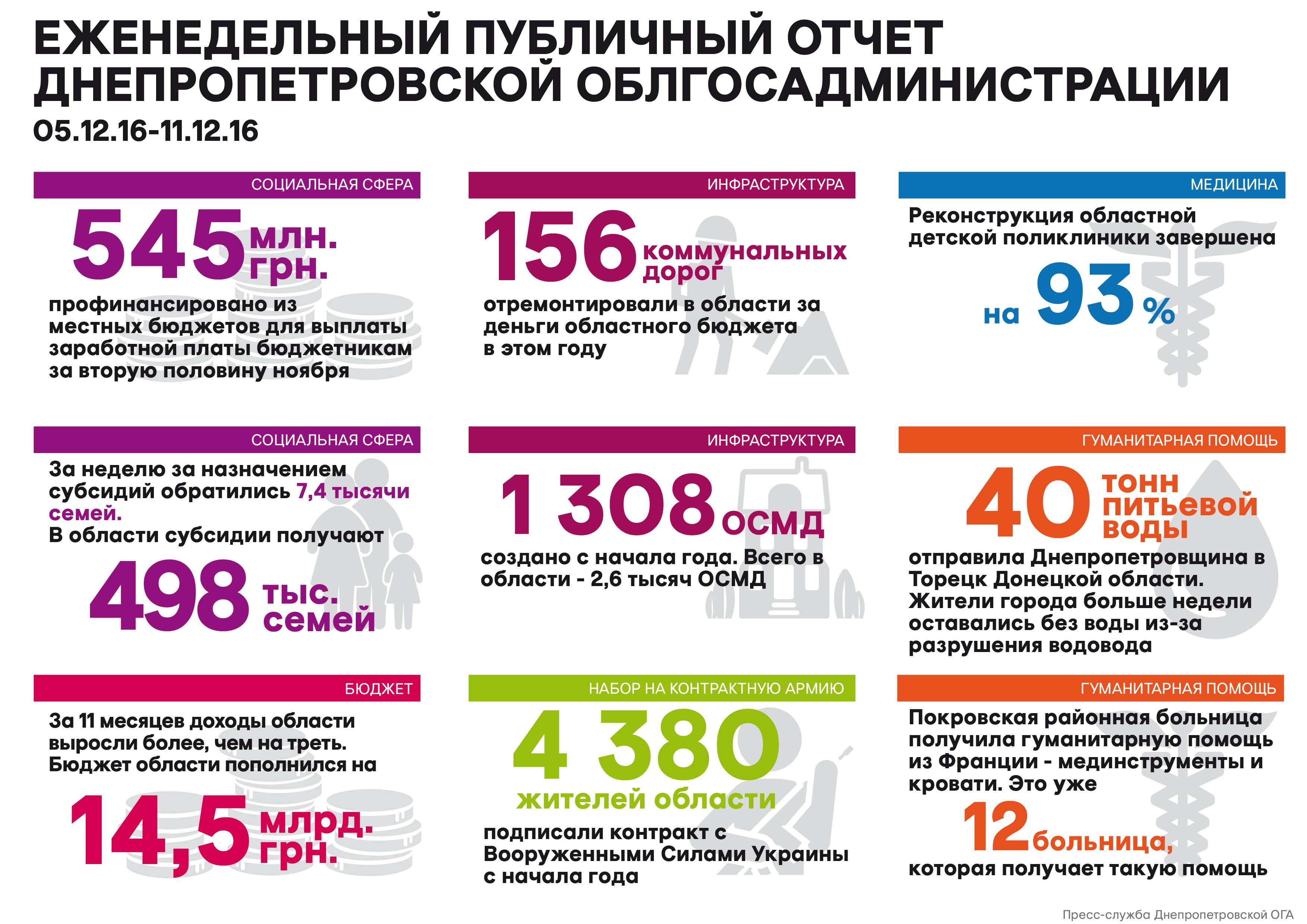 Недельный_отчет_12.12.16_рус_01-01.jpg