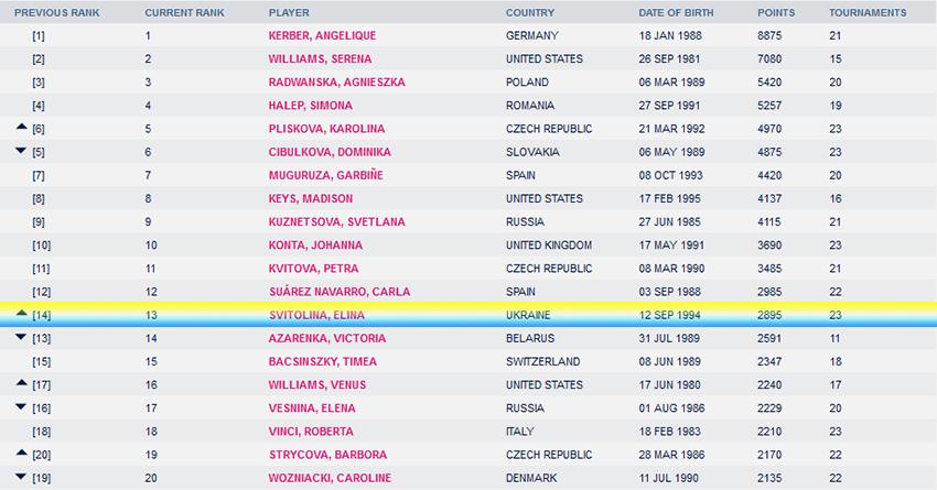 Свитолина поднялась на13-е место врейтинге WTA