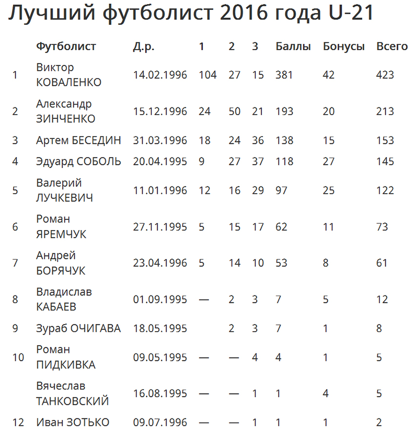 Коваленко стал лучшим молодым футболистом государства Украины