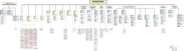 Mapa-Dniprovskoyi-miskoyi-radi
