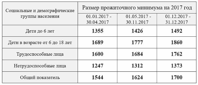 prozhitochnyj-minimum-2017