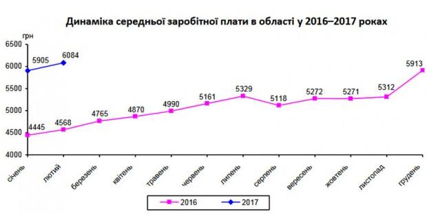 30-58dcd73ac0784-srednyaya_zarplata_na_dnepropetrovshtine_prevysila