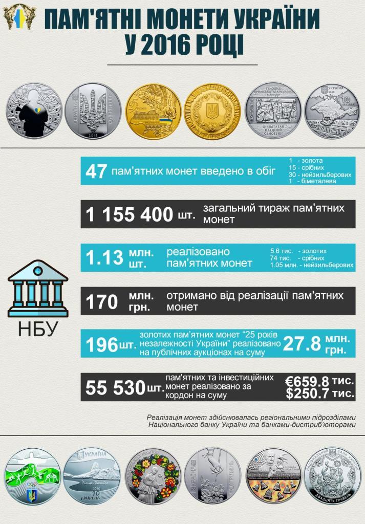 coins_2016