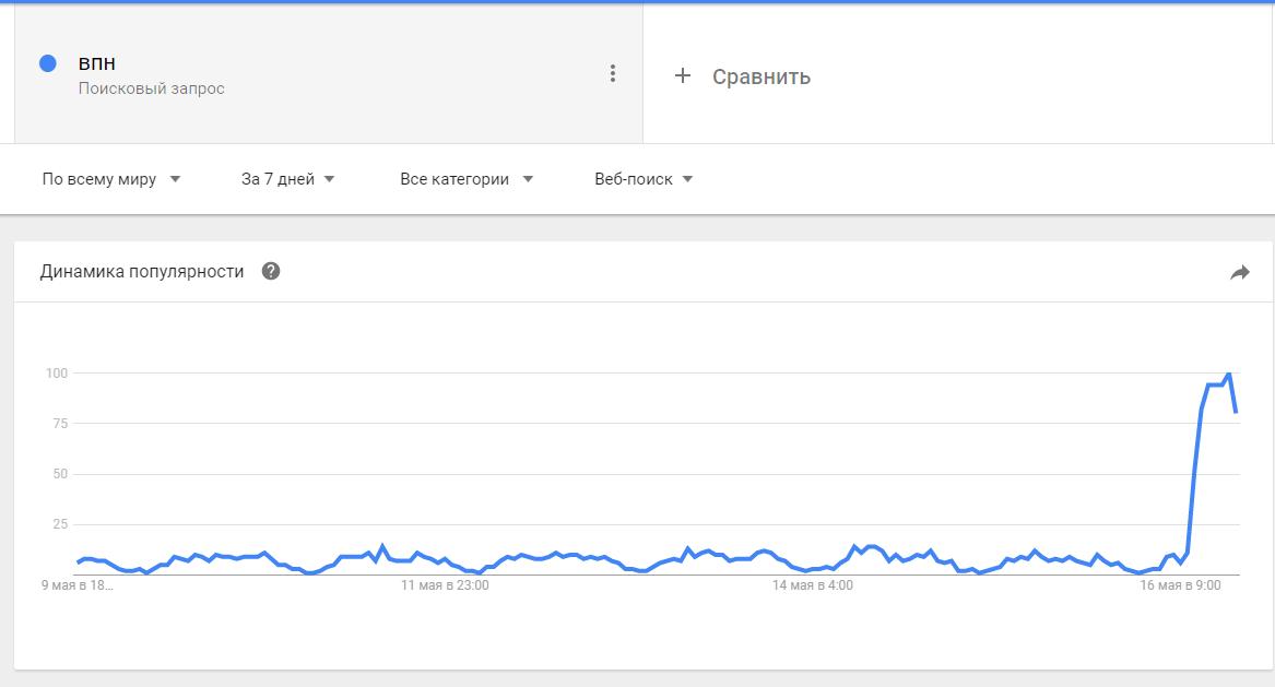 Украинцы начали массово интересоваться у Google, как при помощи VPN обойти блокировку тех или иных ресурсов