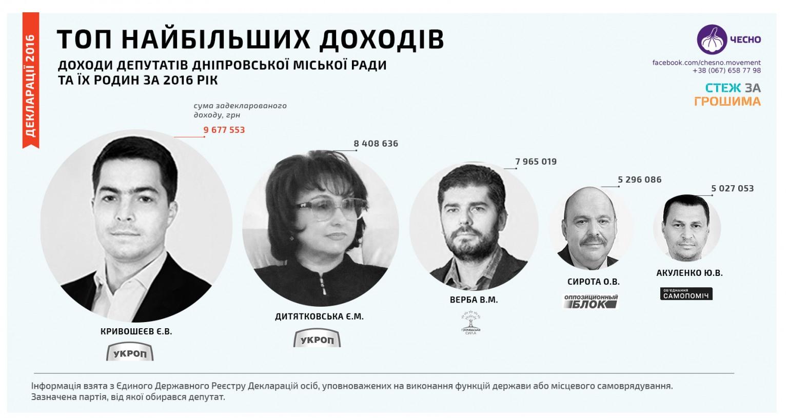 15-59429c163b688-stali_izvestny_imena_samyh_bogatyh_deputatov_v_dne.original