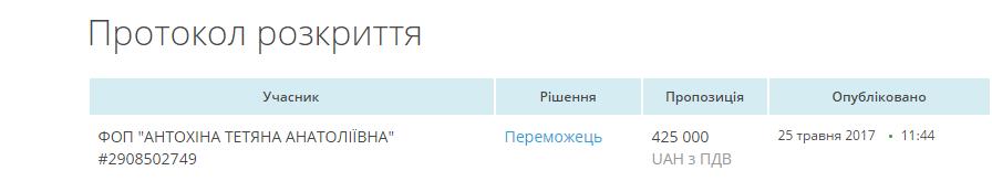 30-592d6dbbb231a-dnepropetrovskij_oblsovet_potratit_965_tysyach_gri.original