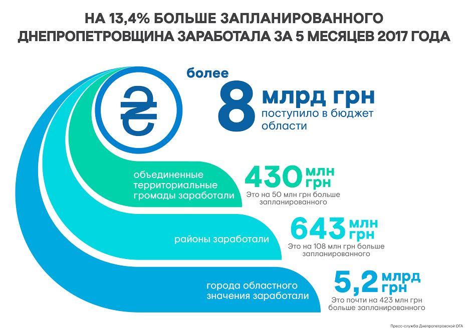 бюджет_рус