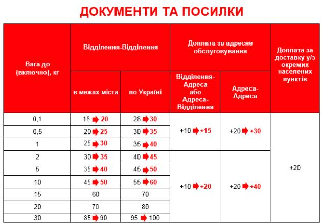 «Новая почта» увеличила тарифы надоставку поУкраине