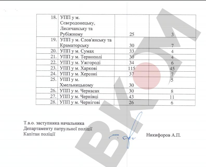 Всамом начале  текущего 2017г.  украинские патрульные разбили около 500 служебных машин