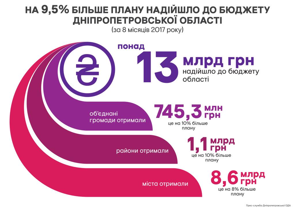 бюджет_области_06.09.2017-02