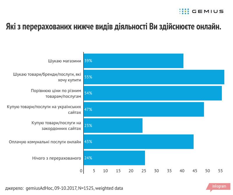 23398014fe1 Покупки онлайн в Украине  затраты и проблемы - Днепр Инфо