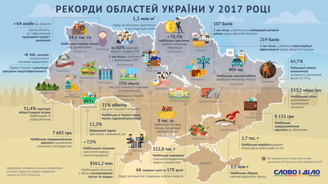 rekordy-rehioniv-ukrayiny-v-2017-roczi_ru_large