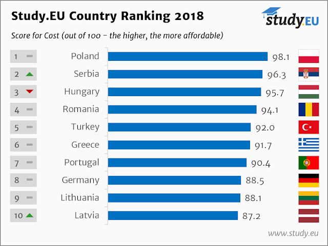 Country-Ranking-2018-English-Cost-Top-10[1]
