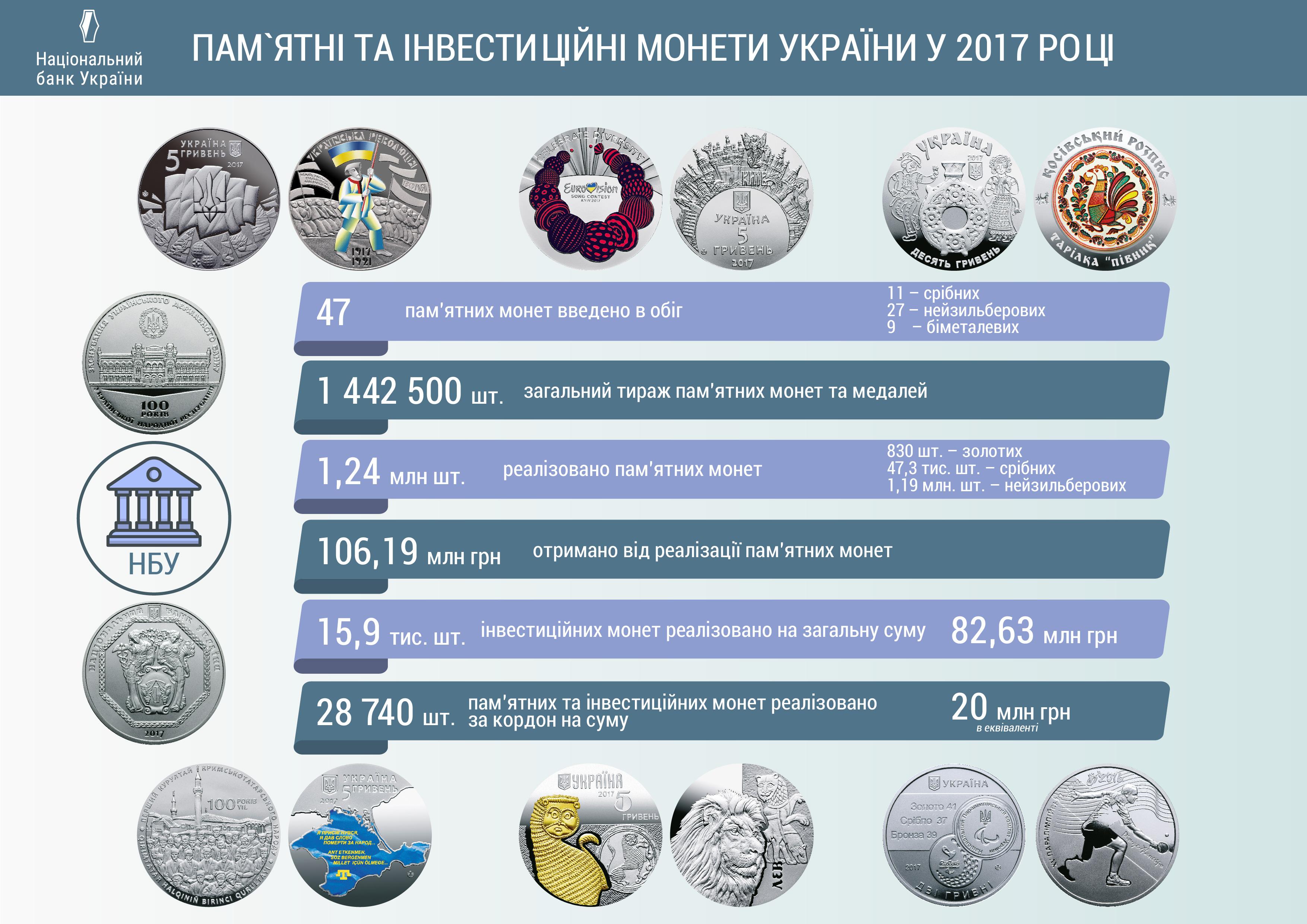 В 2017г НБУ воплотил 1,2 млн монет— Памятные монеты