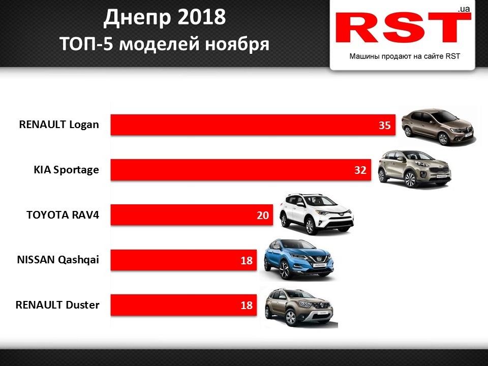 d2887c35d351 Продажи авто в Днепре стремительно растут