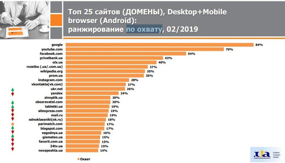 Новости Днепра про ТОП сайтов и приложений среди украинцев
