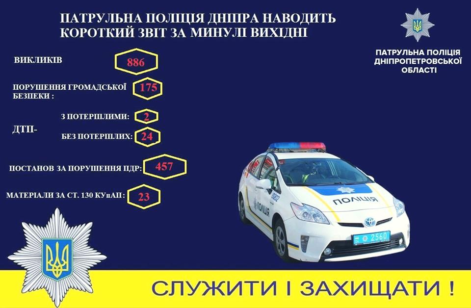 Новости Днепра про 26 ДТП: полиция массово регистрировала происшествия