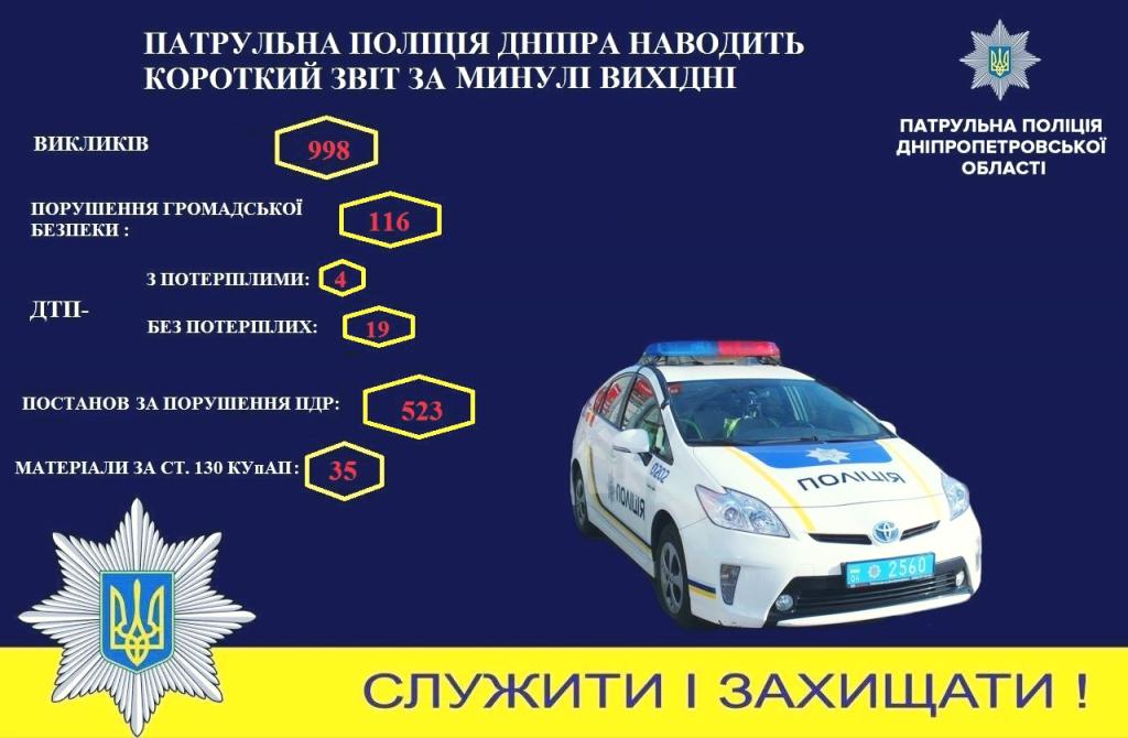 Новости Днепра про Неспокойные выходные: жители области массово нарушали закон