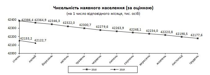 Новости Днепра про Численность украинцев стремительно падает