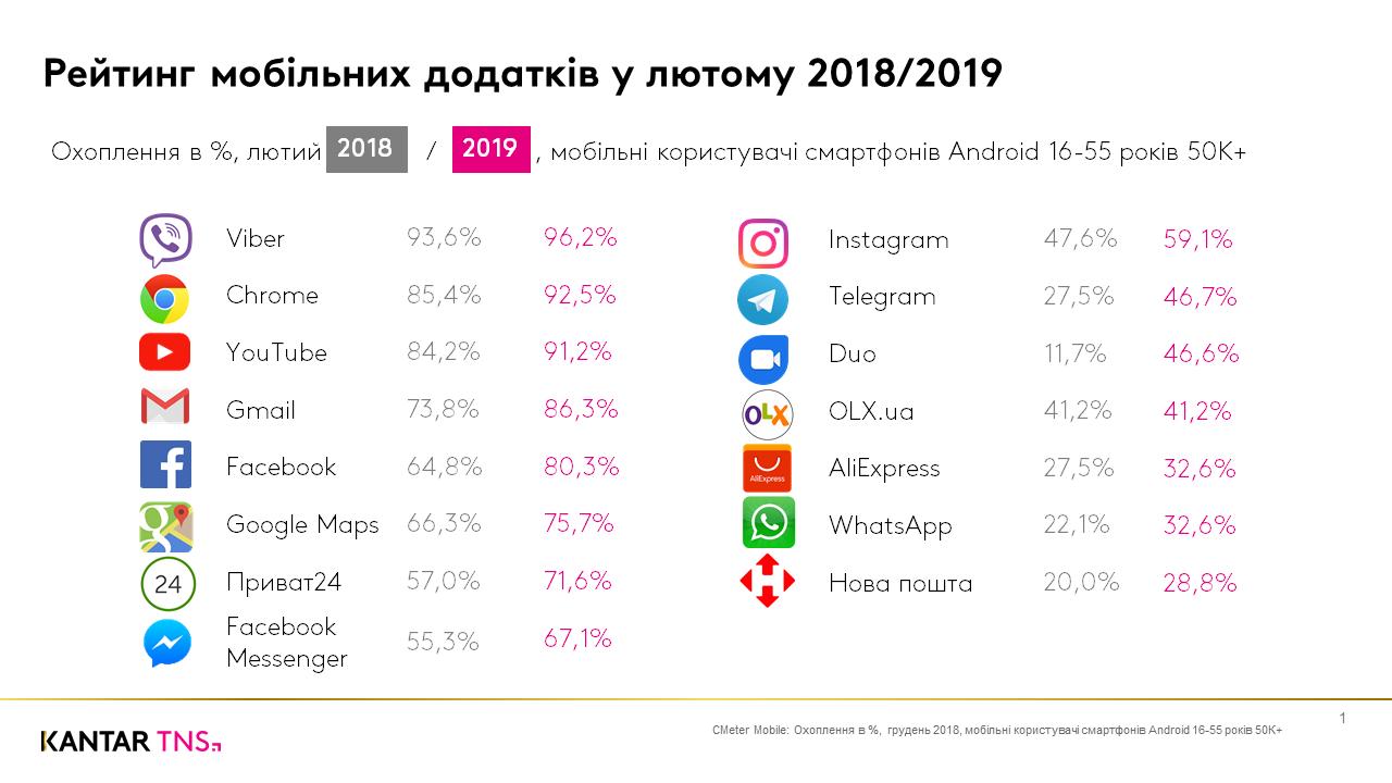 Новости Днепра про «ВКонтакте» и «Skype» теряют позиции: какими приложениями пользуются украинцы
